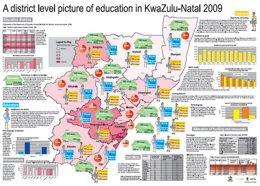 District level picture of education in kzn